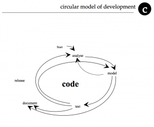 Circular model of development
