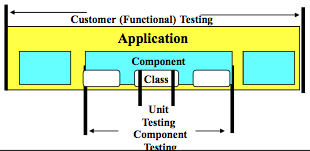 Mezaros - Why We Need Multiple Kinds of Tests